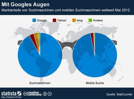 Suchmaschinen Optimierung Google