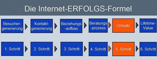 Interneterfolsgformel
