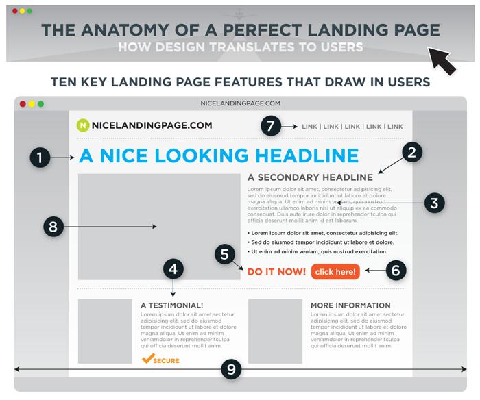 Landing Page Optimierung