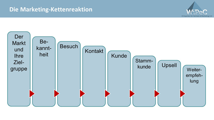 Die Marketing-Kettenreaktion