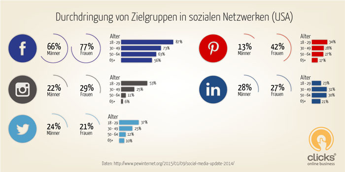Social Media Marketing Strategien 1