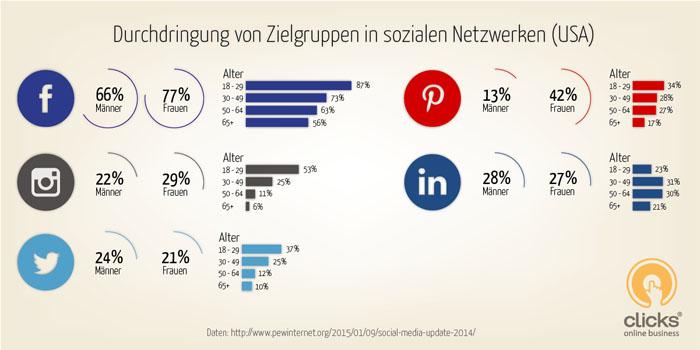 Social Media Marketing Strategien 1