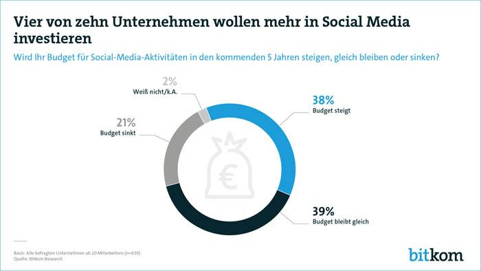 Unternehmen auf Sozialen Netzwerken