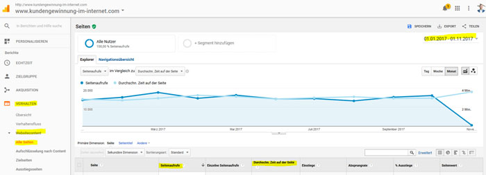 Google Analytics Ideen für Blog 3