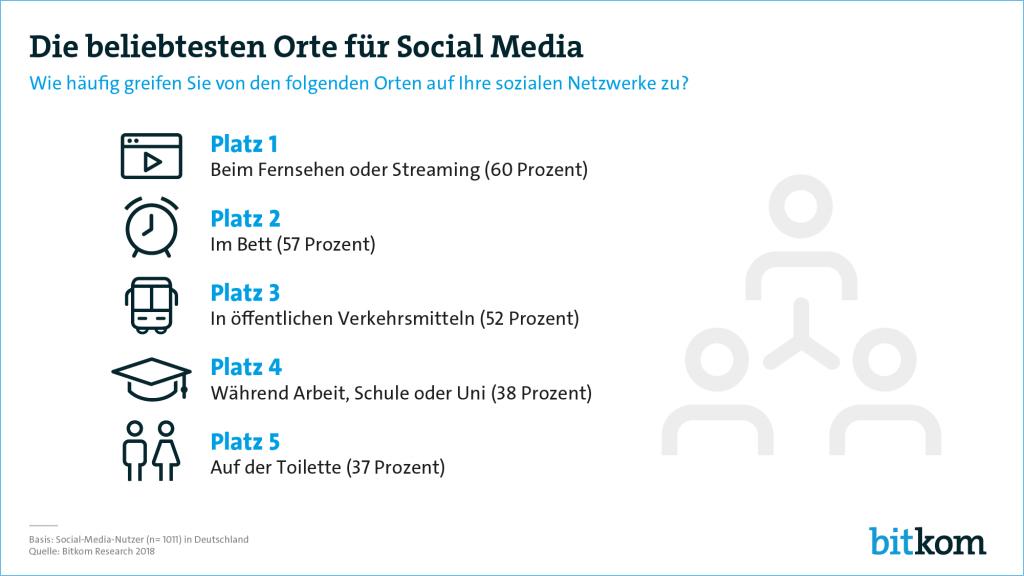 Studie Social Media Nutzerverhalten
