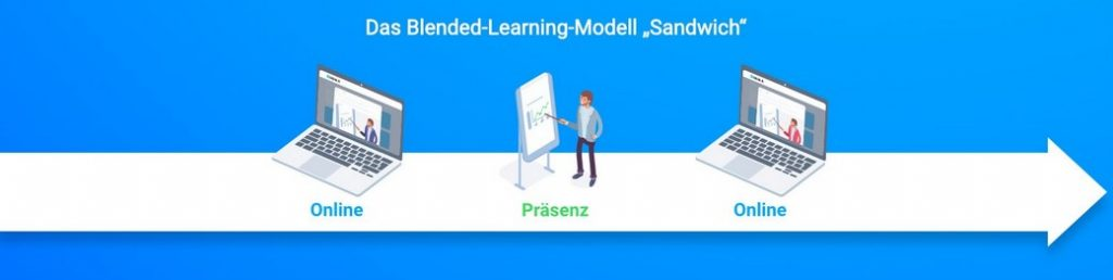 blended learning modell sandwich